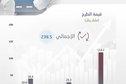 بعد  إس تي سي حلول .. 238.5 مليار ريال حصيلة 114 اكتتابا في السوق السعودية منذ 2006