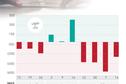 1.76 مليار ريال صافي مبيعات الصناديق الاستثمارية في الأسهم السعودية خلال 4 أسابيع