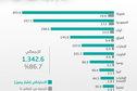 267.1 مليار برميل احتياطيات السعودية من النفط .. 17.2 % من الإجمالي العالمي