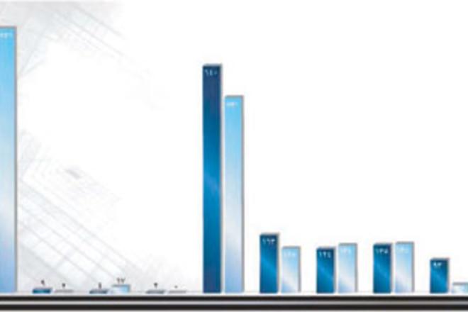الجمعيات العامة تستحوذ على 25.1 % من إعلانات الشركات في موقع «تداول»