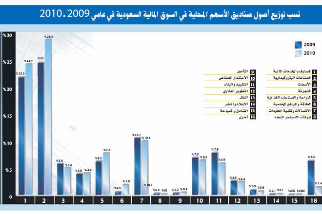 سوق الأسهم السعودية تستقطب 20 % من أصول صناديق الاستثمار