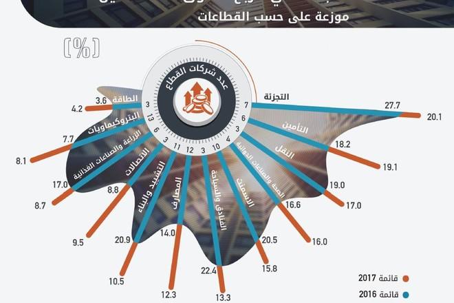 9 % نسبة صافي الأرباح إلى حقوق المساهمين في  أكبر 100 شركة سعودية