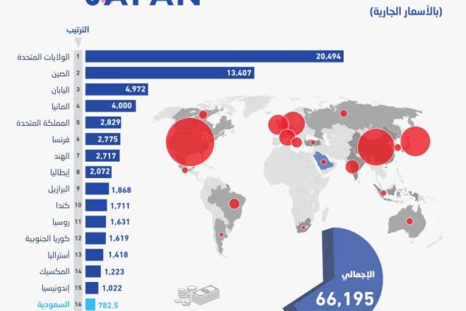 7aafb466a السعودية تتقدم للمرتبة الـ 16 بين اقتصادات «العشرين» بناتج محلي 782.5 مليار  دولار