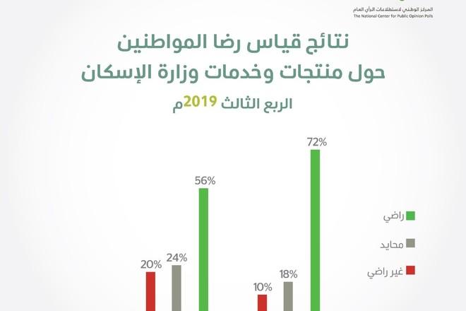 الحوار الوطني : مستوى الرضا عن منتجات وزارة الإسكان ارتفع إلى 72 % خلال الربع الثالث
