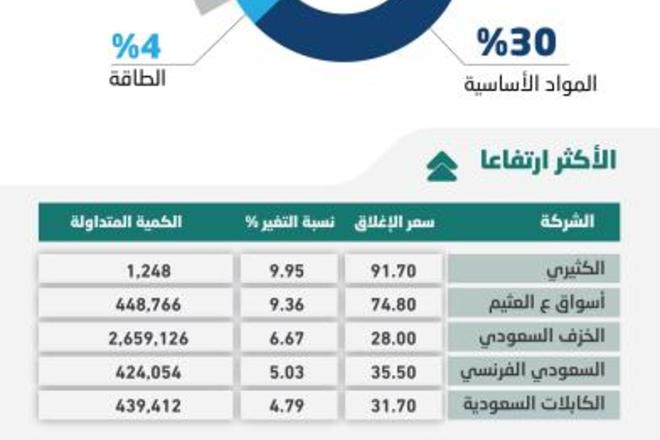 """الأسهم السعودية تواصل ارتفاعها بدعم """"المصارف"""" .. والسيولة تصعد 26 %"""
