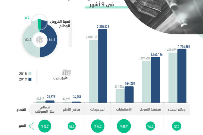 34.7 مليار الأرباح المجمعة لقطاع المصارف في 9 أشهر .. ومحافظ التمويل تنمو 8.2 %