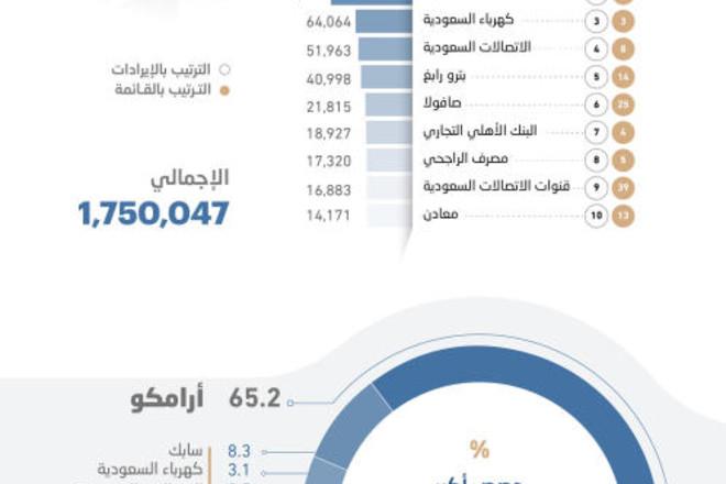 إيرادات أكبر 100 شركة تقفز 25 % إلى 2.05 تريليون ريال