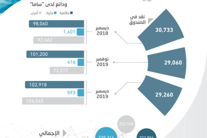 ارتفاع احتياطيات المصارف 17.9 % في شهر .. بلغت 239.3  مليار ريال