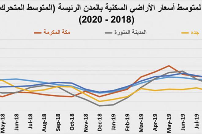 السوق العقارية تنهي يناير 2020 على انخفاض سنوي لإجمالي صفقاتها بـ11.8 %