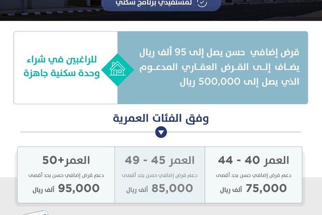 """""""سكني"""" يطلق مبادرة دعم الدفعة المقدمة للمدنيين بمبلغ يصل إلى 95 ألف ريال"""