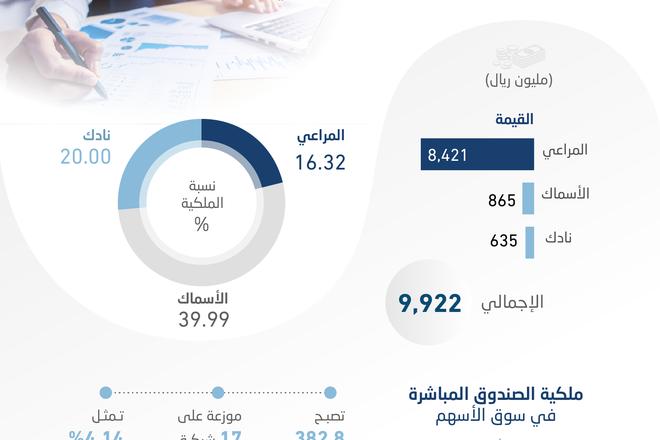 382.8 مليار ريال ملكية مباشرة لصندوق الاستثمارات في الأسهم السعودية بعد نقل حصص بـ9.9 مليار ريال