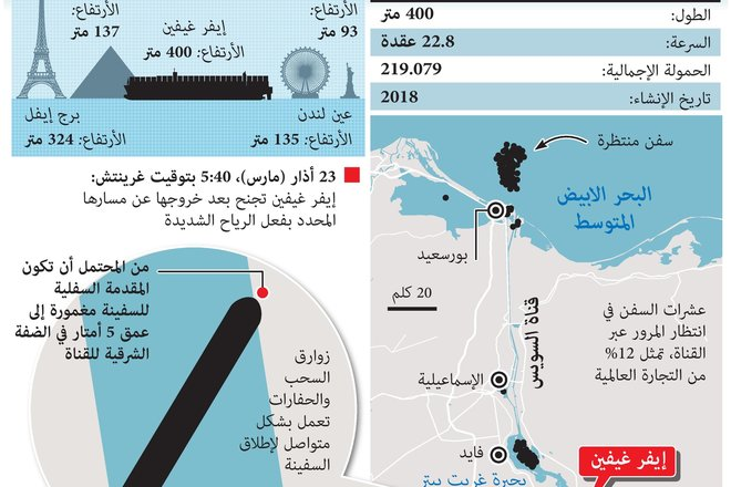 سباق لتعويم السفينة الجانحة في قناة السويس.. 12% من التجارة العالمية في انتظار العبور