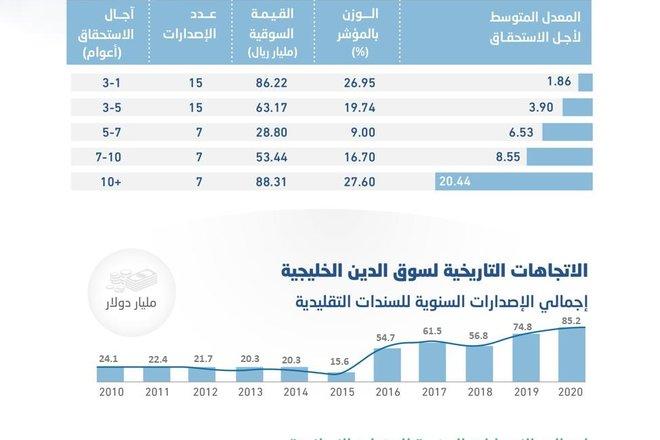 """رصد """"الاقتصادية"""": أدوات الدين الحكومية المدرجة محليا ودوليا تتفوق على الأسهم السعودية"""