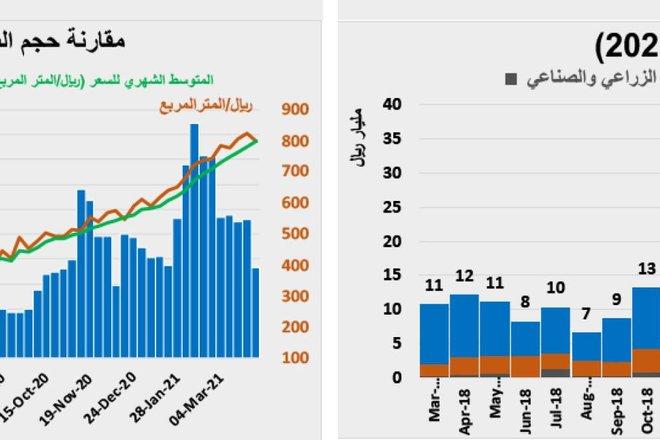 الأسبوع الماضي.. تراجع تعاملات القطاع السكني 45.4% والتجاري 30.6%