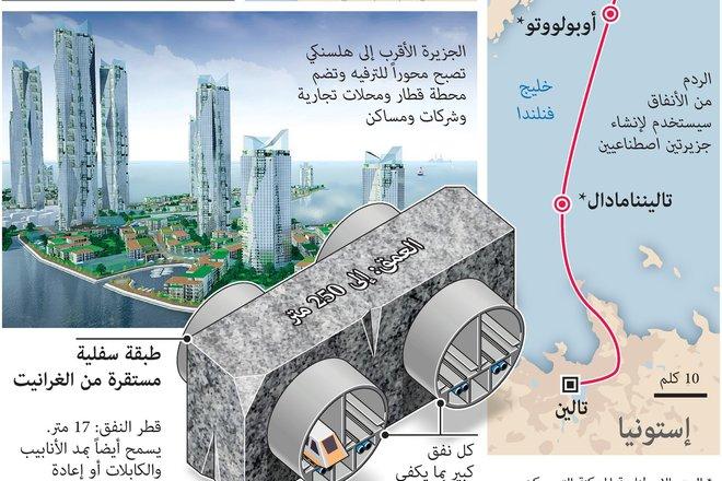 الاتفاق على إنشاء أطول نفق تحت البحر في العالم بطول 103 كلم