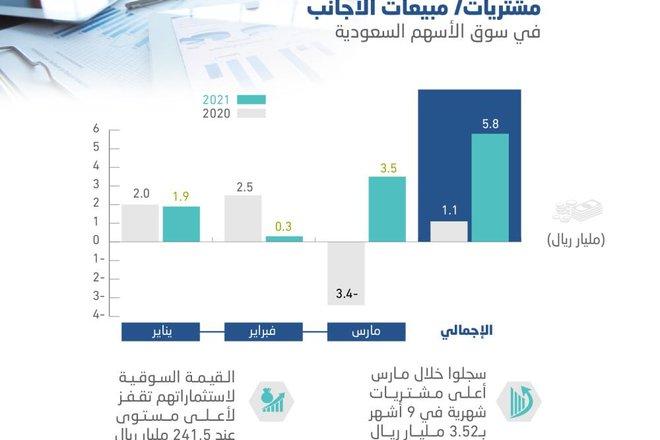 241.5 مليار ريال استثمارات أجنبية في الأسهم السعودية بنهاية مارس
