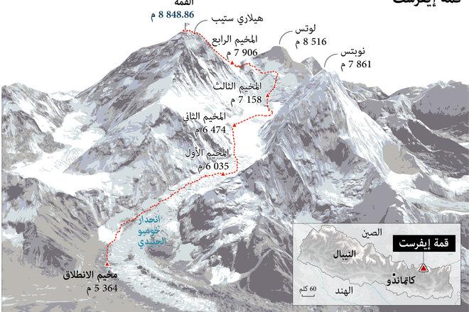 """الطريق إلى قمة جبل """"إيفرست"""""""