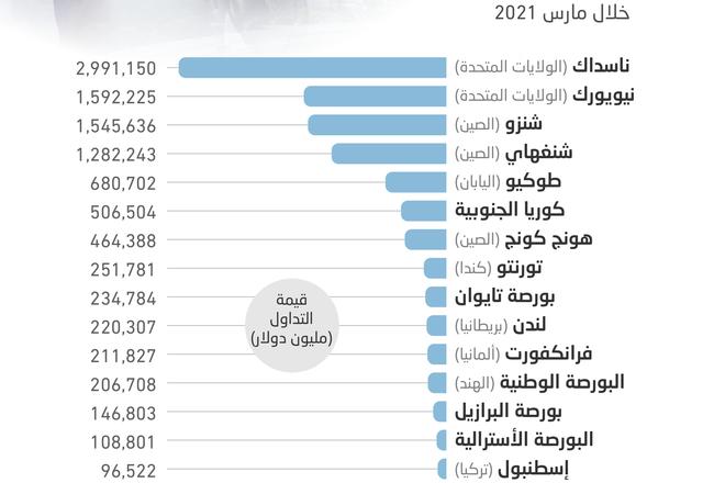 السوق السعودية تتقدم 3 مراكز في قائمة أكبر بورصات العالم من حيث السيولة