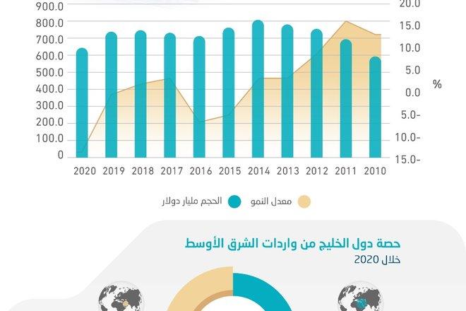 647.2 مليار دولار واردات الشرق الأوسط خلال عام الجائحة .. 69.2 % لدول الخليج