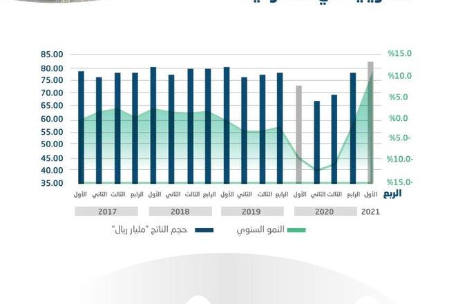 ارتفاع مساهمة الصناعات التحويلية في الناتج المحلي إلى  13 % في الربع الأول