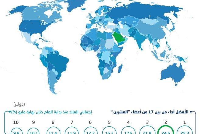 أسهم قطاع التجزئة السعودي ثاني أفضل أداء بين دول مجموعة العشرين