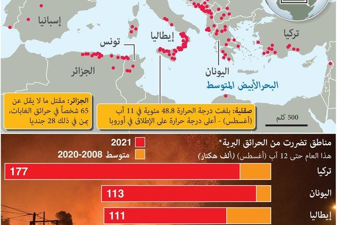 مقتل العشرات في دول البحر الأبيض المتوسط بسبب حرائق الغابات