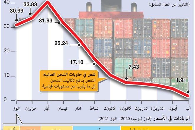 ارتفاع أسعار المواد الغذائية في العالم بنسبة 40% خلال عام