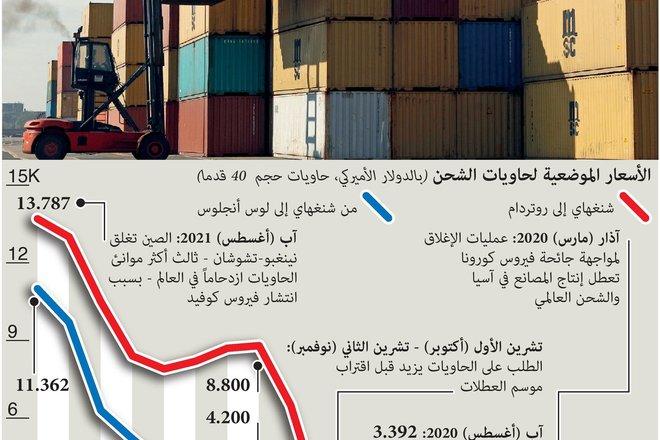 تكاليف شحن الحاويات تصل إلى مستويات قياسية