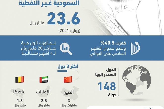 أعلى رقم للصادرات السعودية غير النفطية