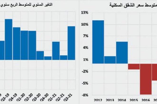 ارتفاع سنوي لمتوسط أسعار الأراضي السكنية 36.1 % والفلل 14.5 % والشقق 17.6 %