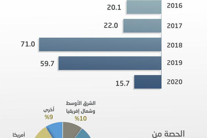 74% تراجع للاستثمار الأجنبي في السياحة عالميا خلال 2020 .. 15.7 مليار دولار