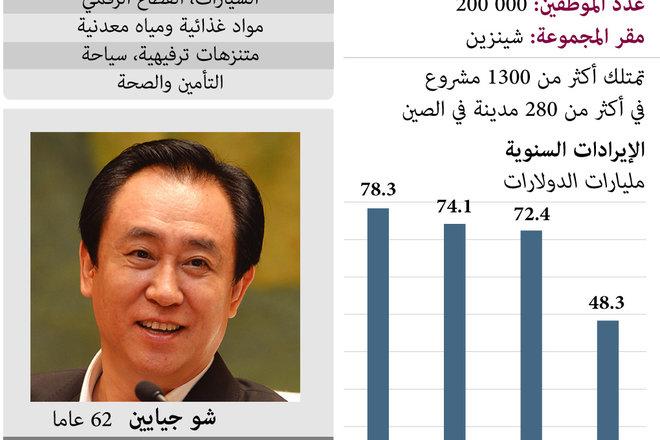 """تراجع أسهم عملاق العقارات الصيني """"إيفرغراند"""" بنسبة 80%"""