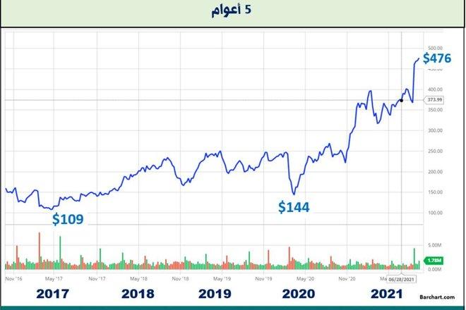 الاستثمار في شركات الأمن السيبراني