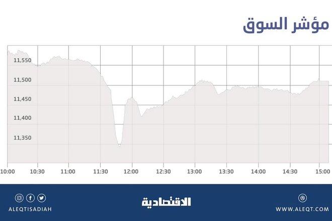 نشاط شرائي يقتنص الفرص في سوق الأسهم السعودية .. والسيولة تصعد إلى 9.6 مليار ريال