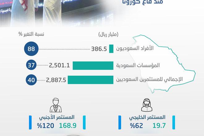 2.9 تريليون ريال مكاسب سوقية للمستثمرين السعوديين في الأسهم منذ قاع كورونا
