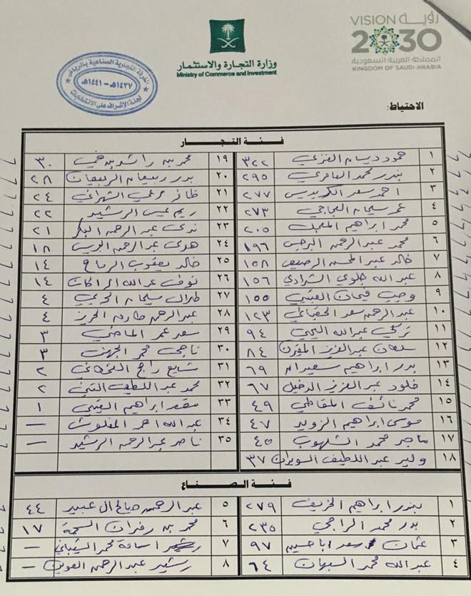 نتائج انتخابات غرفة الرياض