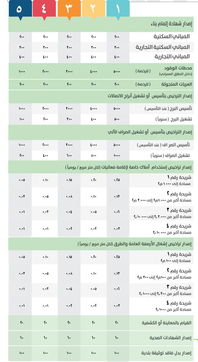 اللائحة الجديدة لرسوم الخدمات البلدية التطبيق خلال شهر وتأجيل رسوم جمع النفايات صحيفة الاقتصادية
