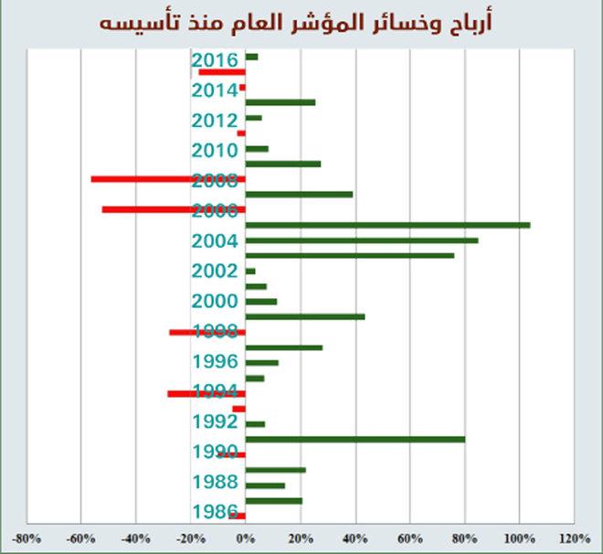 الأسهم السعودية .. 21 عاما ارتفاعا و10 سنوات انخفاضا