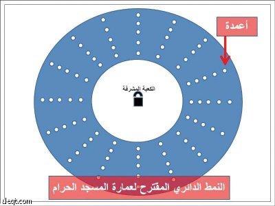 إعادة عمارة المسجد الحرام وفق نظرية كونية
