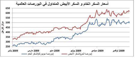 0014756c1 انخفاض إنتاج المصدرين وزيادة الطلب يرفعان متوسط سعر السكر 45 ...
