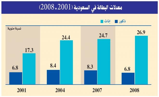 1000 عاطلة سعودية يحملن الدكتوراه.. والقوة النسائية العاملة في المملكة ترتفع 14%