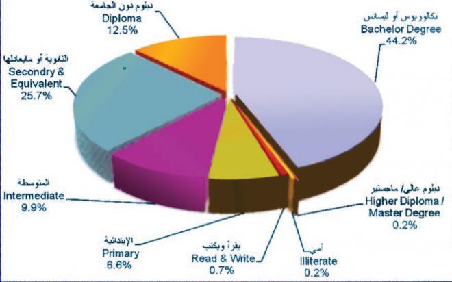 %44 من العاطلين حملة بكالوريوس.. و10.5 % حجم البطالة في ...