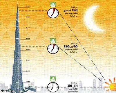 دبي : سكان برج خليفة يفطرون ويتسحرون على 3 أوقات