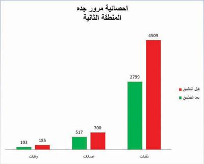 «ساهر جدة» يقلص الوفيات والإصابات المرورية 35 %