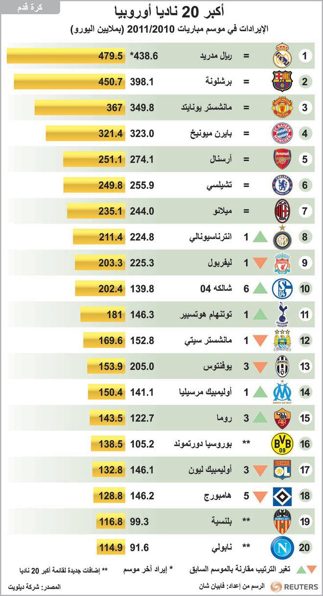 ريال مدريد الأغنى بـ 480 مليون يورو وبرشلونة وصيفا صحيفة