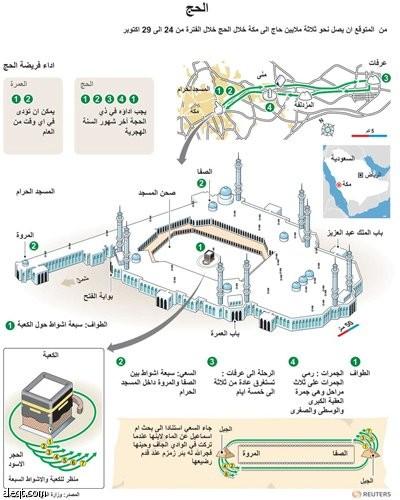 رسم توضيحي عن مناسك الحج في مكة المكرمة صحيفة الاقتصادية