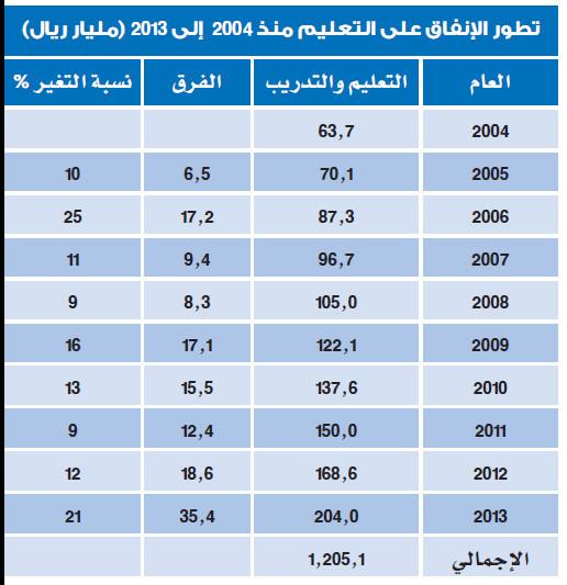 السعودية تنفق على التعليم 1.2 تريليون ريال في 10 أعوام