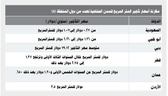 المدن الصناعية في السعودية من أسرع مدن العالم نموا صحيفة الاقتصادية
