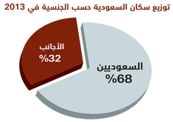 سكان السعودية يكسرون حاجز الـ 30 مليونا في 2013 صحيفة الاقتصادية
