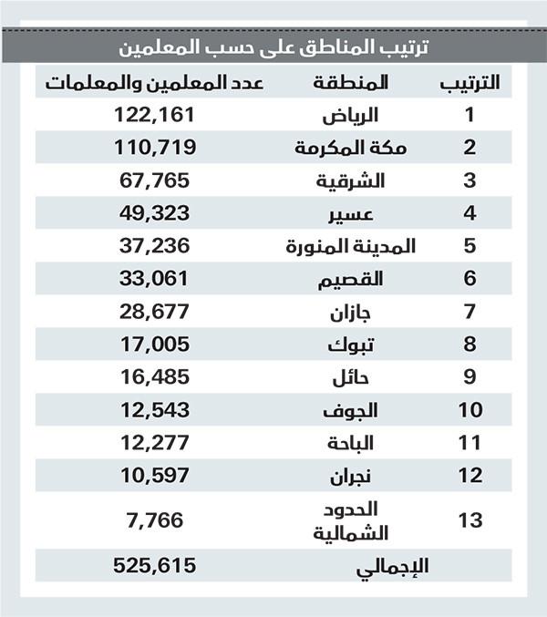 تفاوت في توزيع المدارس والطلاب بين مناطق السعودية